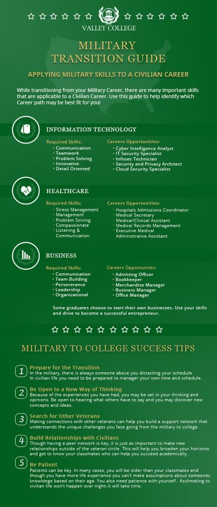 military-to-college-transition-guide